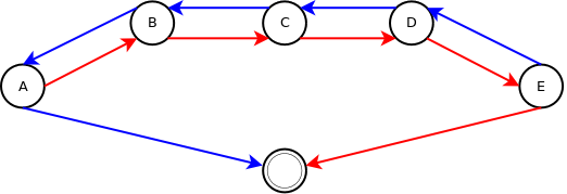 Cayley Graph of the random walk group