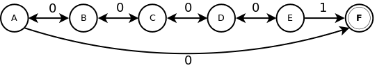 Diagram of a Markov process for generating random walks on five states plus one terminal states.